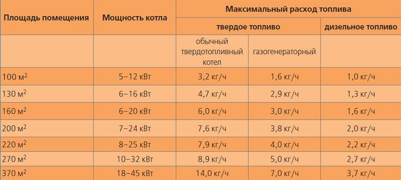 Расход газа на отопление дома 200 м²: пример расчета для потребления природного и сжиженного газа