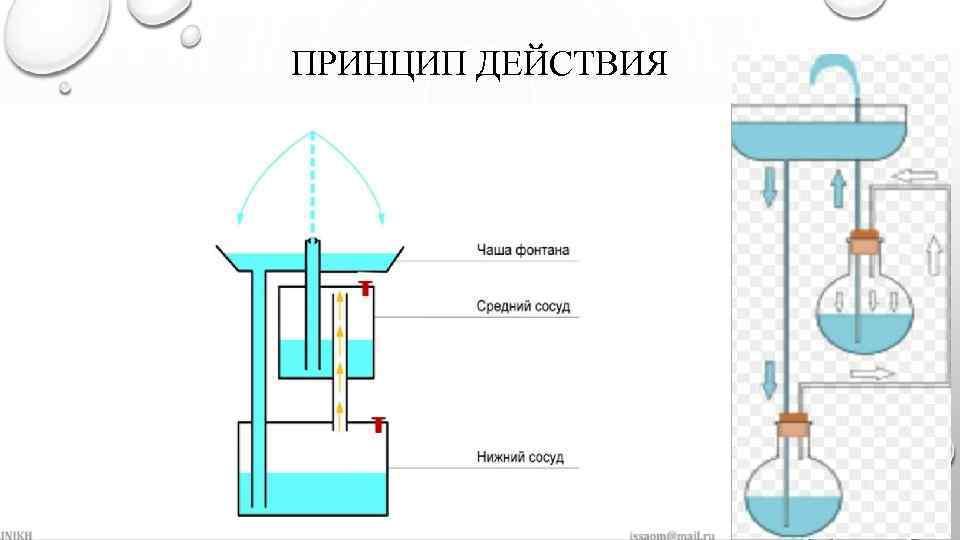 фонтан без электричества