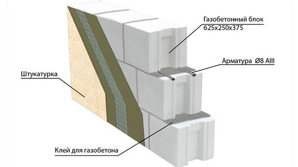 толщина стен из газобетона в московской области