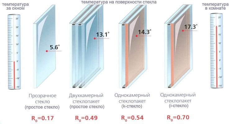 теплопроводность стеклопакетов сравнительная таблица