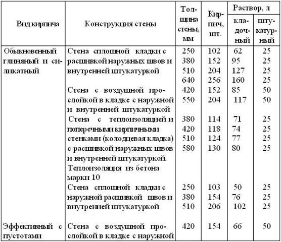 калькулятор расчета строительства дома