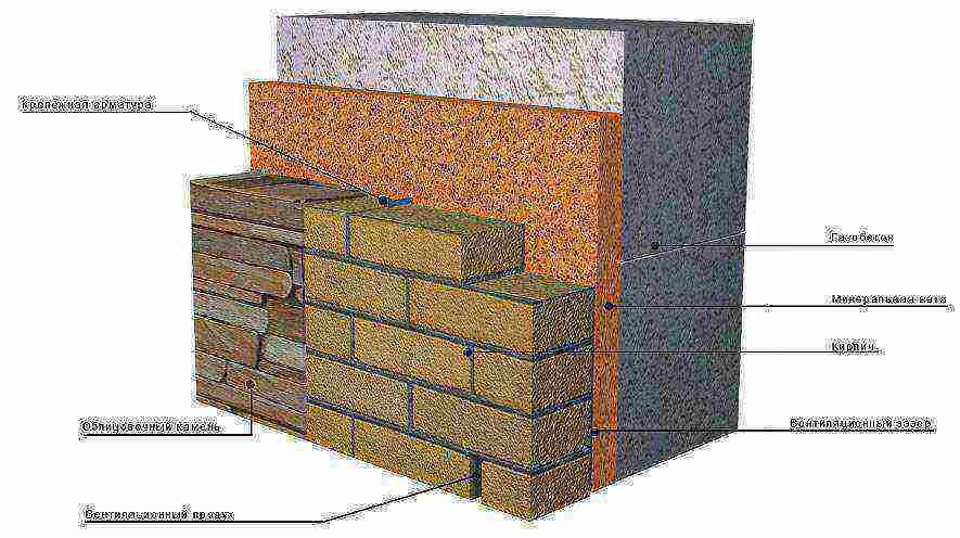 Какой фундамент лучше для дома из газобетона, бруса и кирпича
