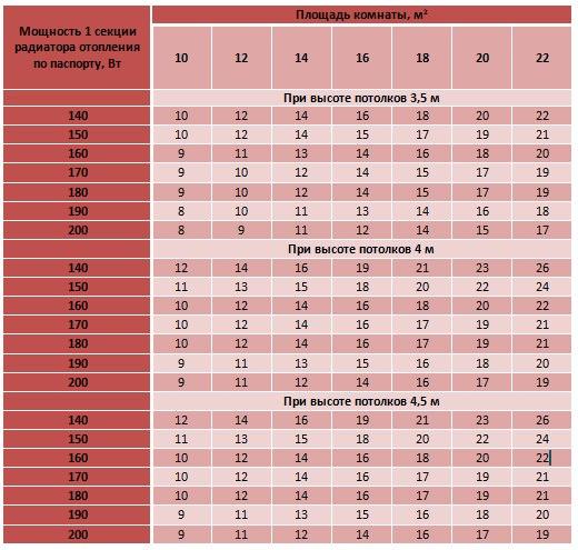 количество секций радиатора на 1 м2