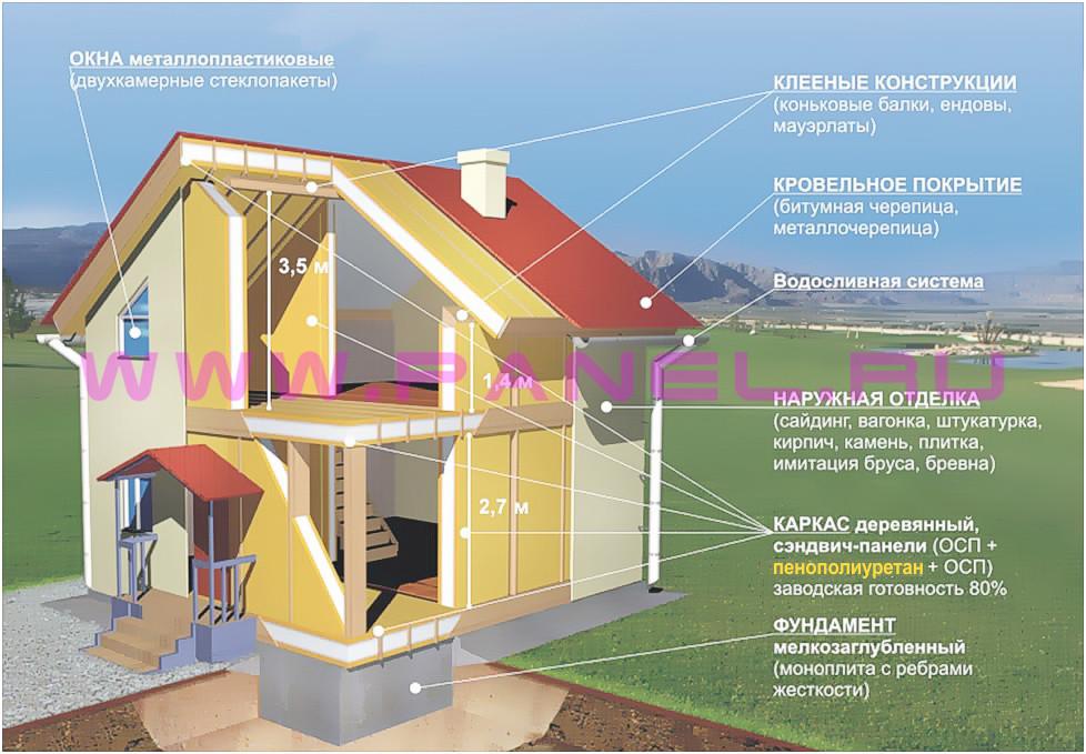 Загородный дом из панелей жби – проекты и цены на строительство в москве