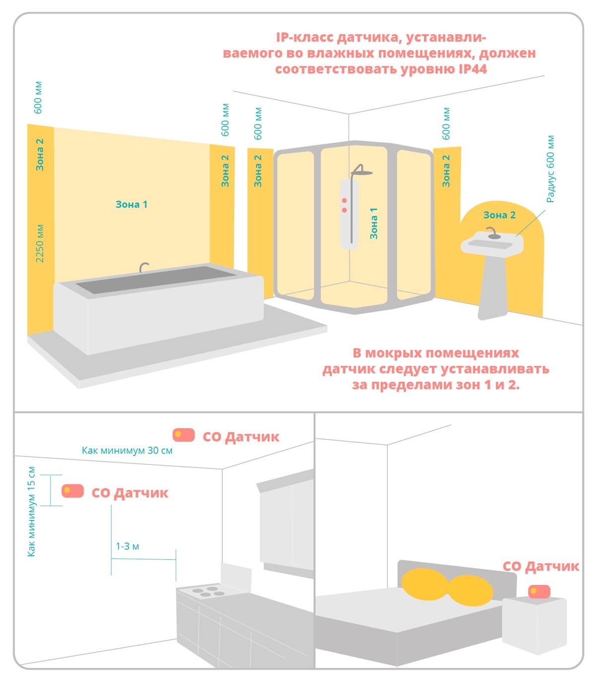 Датчики утечки газа: особенности, виды, выбор и установка