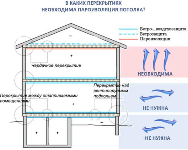 Какой стороной укладывать пароизоляцию внутри помещения на потолок, на пол, на крыше, на стены: инструкция