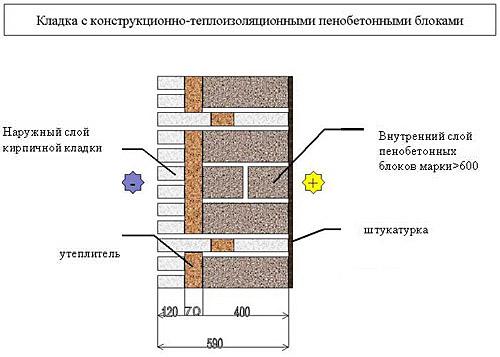 Стена из пеноблоков своими руками: инструкция по монтажу, видео, фото