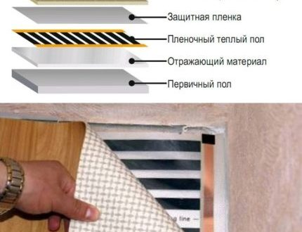 Какой тёплый пол можно уложить под ковёр?
