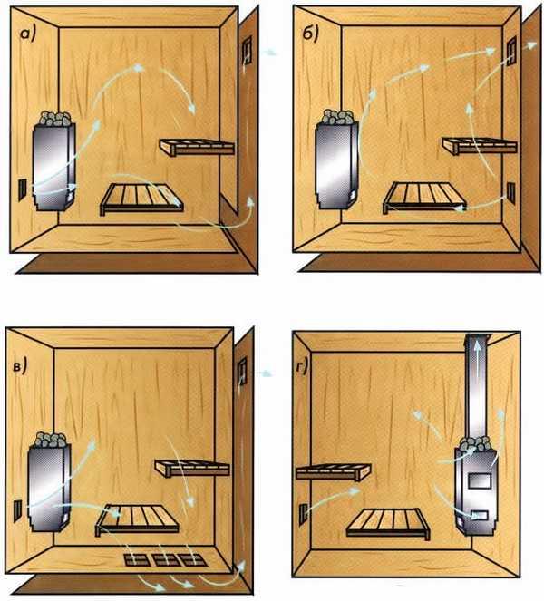 Естественная и искусственная вентиляция в школе: образец графика проветривания кабинетов по санпин