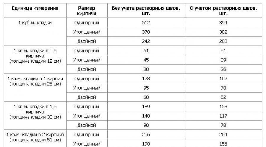 Расчет количества расхода кирпича для кладки стен здания и перестенков