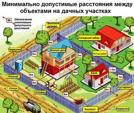 расстояние между деревянными домами