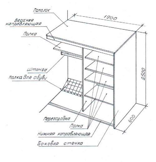 Размеры шкафа-купе: максимальная и минимальная ширина, высота дверей, оптимальная толщина