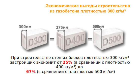 Размеры газобетонных блоков для наружных стен - клуб мастеров