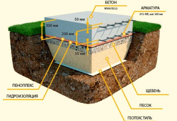 какой стороной класть геотекстиль на землю