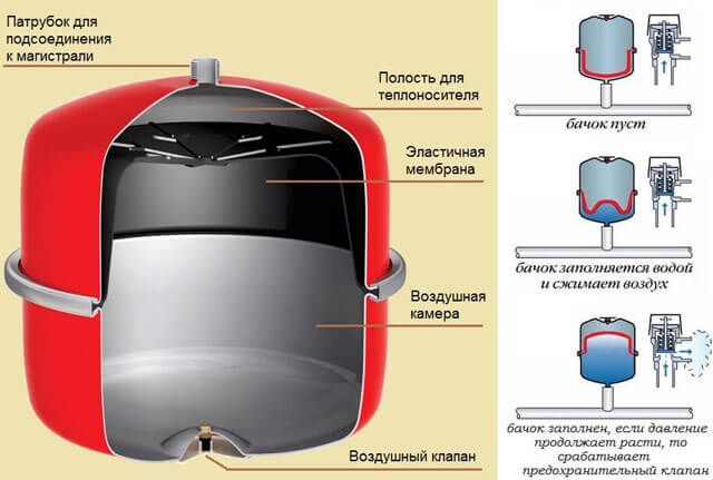 Как сделать расчёт расширительного бака для закрытой системы отопления