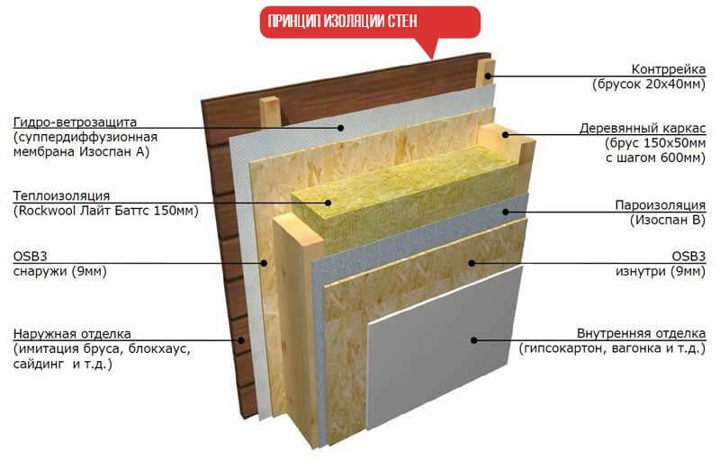 Ветрозащита для кровли и стен: материалы и схема устройства