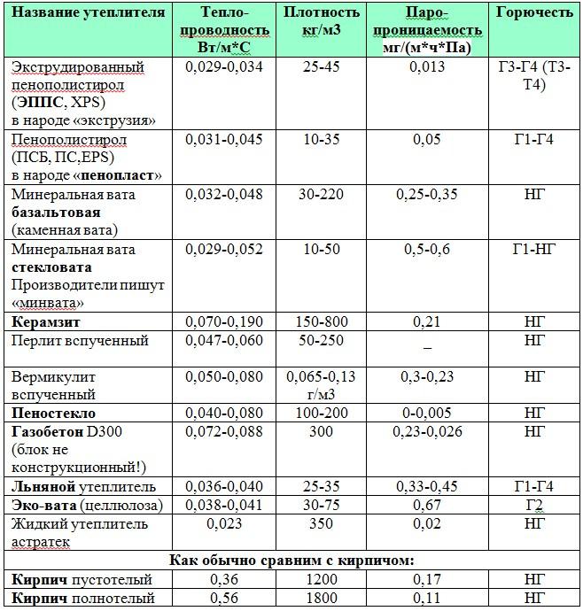 Идеальный дом: теплопроводность строительных материалов (таблица)