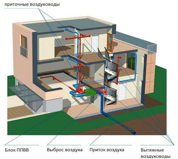 вентиляционная шахта в частном доме