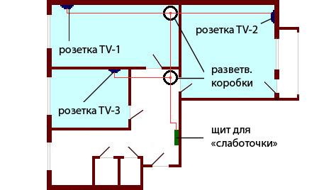 Прокладка телевизионного кабеля в квартире ⋆ прорабофф.рф