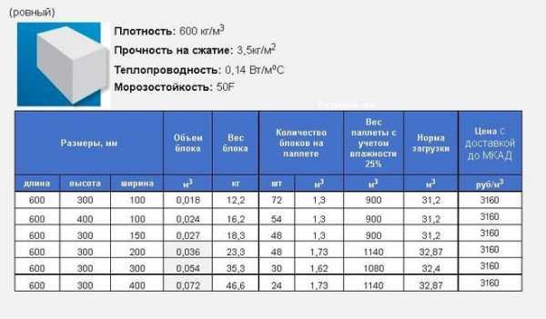 Калькулятор пеноблоков для строительства дома – рассчитать онлайн