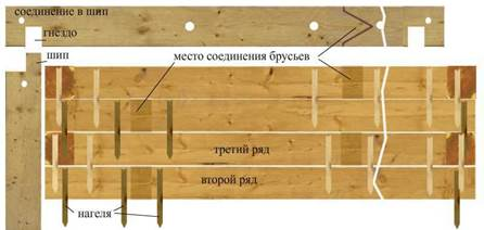 Соединение бруса теплый угол: плюсы и минусы, разновидности, технология выполнения