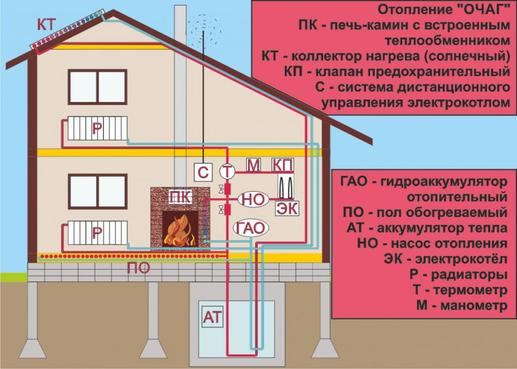 Современная и традиционная русская печь с лежанкой, виды печей, конструкция, технология кладки печи