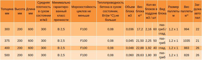 Газобетон аэрок: характеристики и область применения