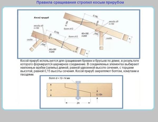 Наращивание стропил — рассматриваем систему нароста по длине и высоте