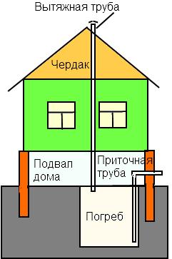 Как сделать подвал в частном доме своими руками — устройство погреба под домом