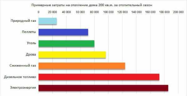 Расчет расхода газа на отопление дома 100 м²: 2 способа