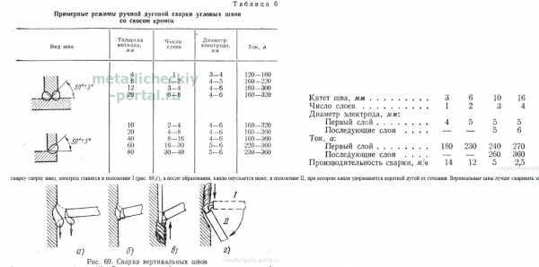 Особенности технологии ручной электродуговой сварки