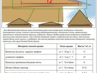 угол крыши для схода снега оптимальный