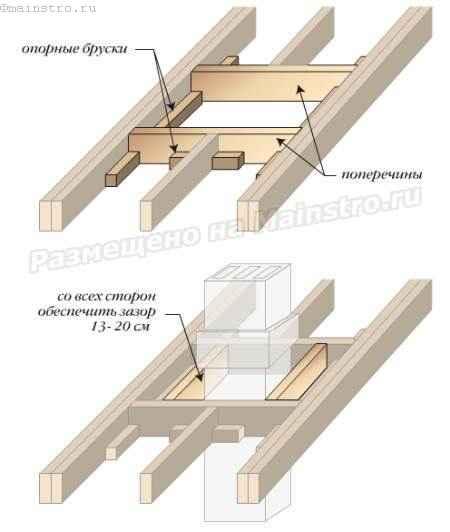 Установка стропил: как сделать и укладывать стропила для крыши своими руками