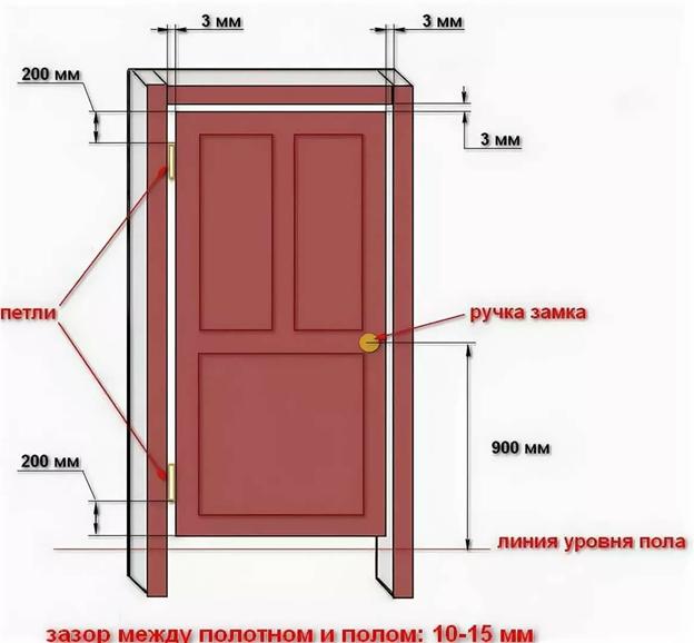 Как установить межкомнатную дверь своими руками, видео и фото