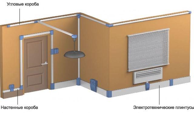 Ретро проводка на изоляторах под старину: как подобрать материалы. ⋆ руководство электрика