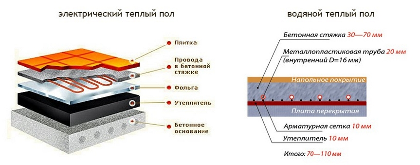 Электрический теплый пол для укладки под плитку