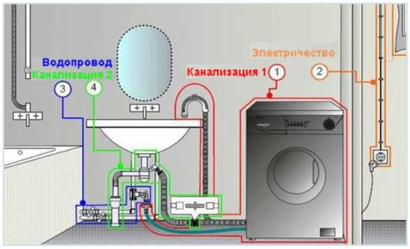 тройник для стиральной машины в канализацию