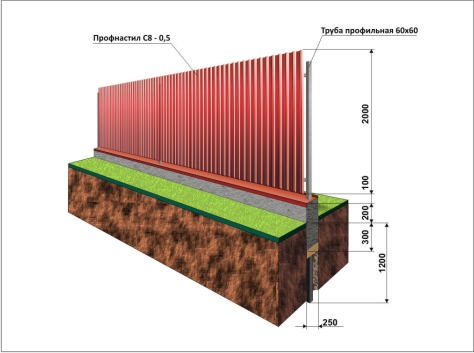 забор из профлиста на ленточном фундаменте