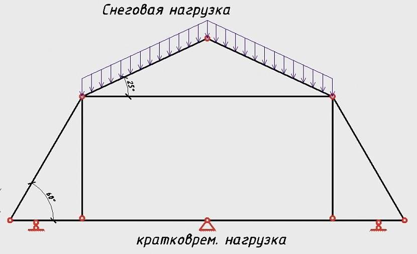 ветровая нагрузка по районам таблица снип