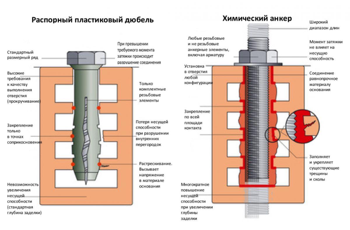 Химические анкера для поверхностей из бетона