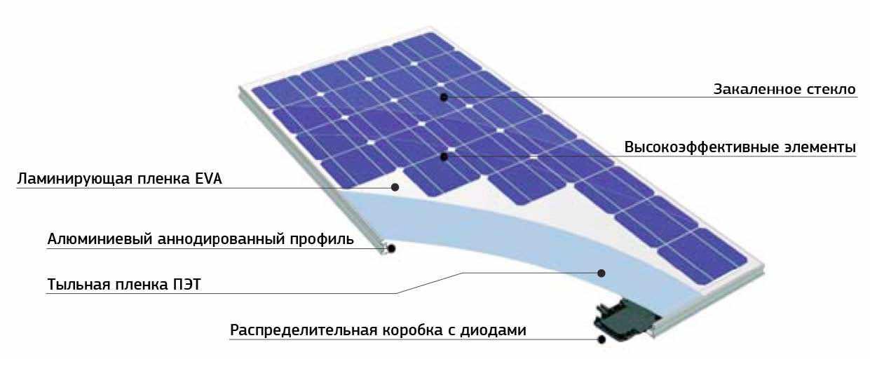 Солнечная батарея для дома своими руками - пошаговая инструкция, видео по установке своими руками