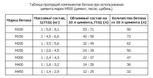 Расчет материалов ленточного фундамента   онлайн калькулятор