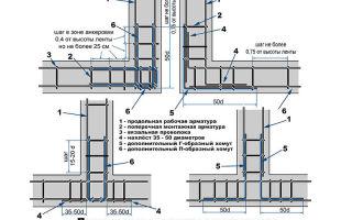 Время твердения (схватывания, застывания) бетона в зависимости от температуры