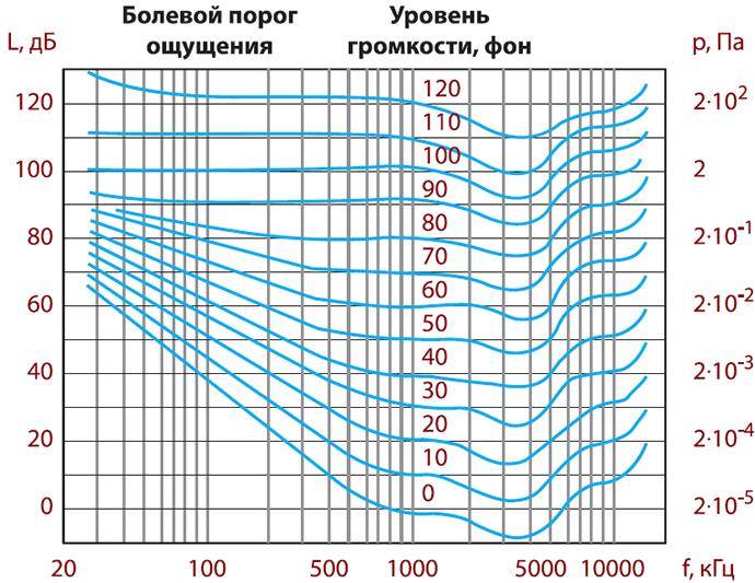 Уровень шума 40 дб с чем сравнить