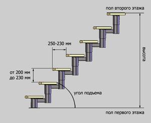 высота ступени лестницы стандарт