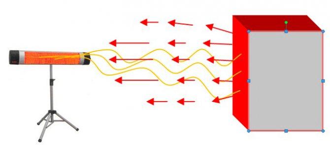 Керамические газовые обогреватели - лучшее отопление