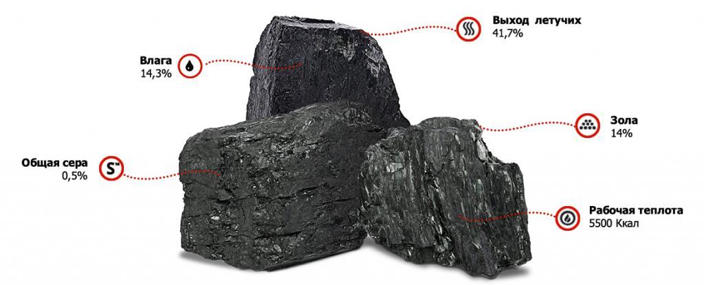 Марки каменного угля и их полная характеристика