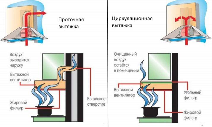 Вытяжки для кухни с отводом в вентиляцию: советы по выбору