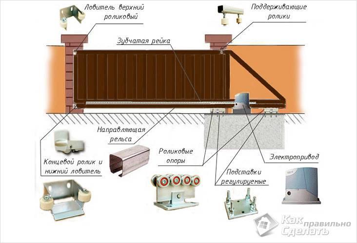 Установка откатных ворот: схема и монтаж | мастремонт.ру