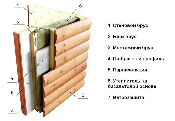 Блок хаус (блокхаус) деревянный, цена за м2, купить в москве дешево от производителя